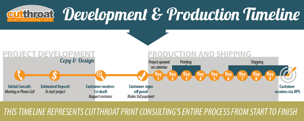 Cutthroat Print Production Timeline